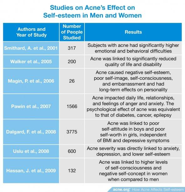 Studies on Acne's Effect on Self-esteem in Men and Women