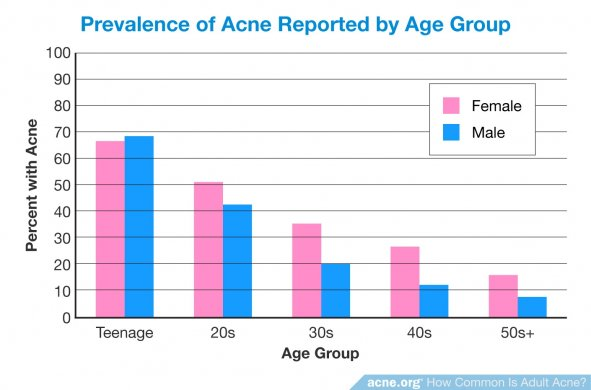 Prevalence of Acne Reported by Age Group