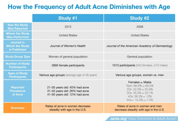 How the Frequency of Adult Acne Diminishes with Age