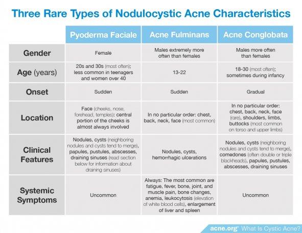 Three Rare Types of Nodulocystic Acne Characteristics