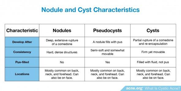 Nodule and Cyst Characteristics