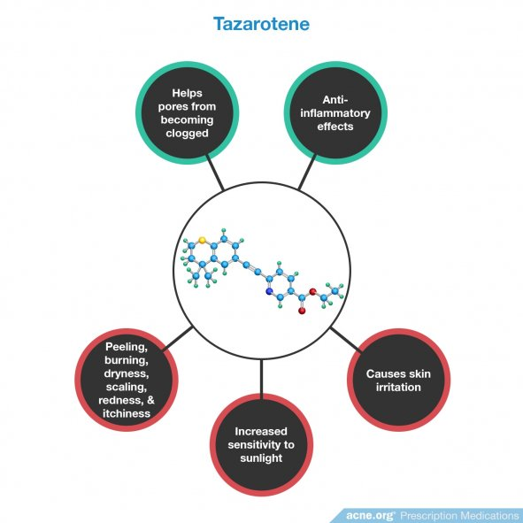 Tazarotene Effects/Side Effects