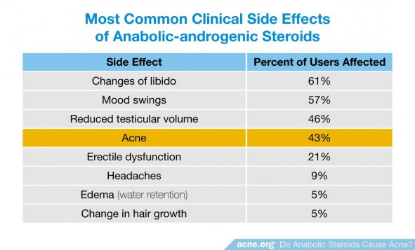 Most Common Clinical Side Effects of Anabolic-androgenic Steroids