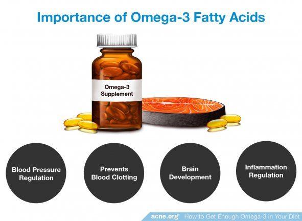 Importance of Omega-3 Fatty Acids