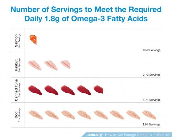 Number of Servings to Meet Daily Recommended Amount of Omega-3 Fatty Acids