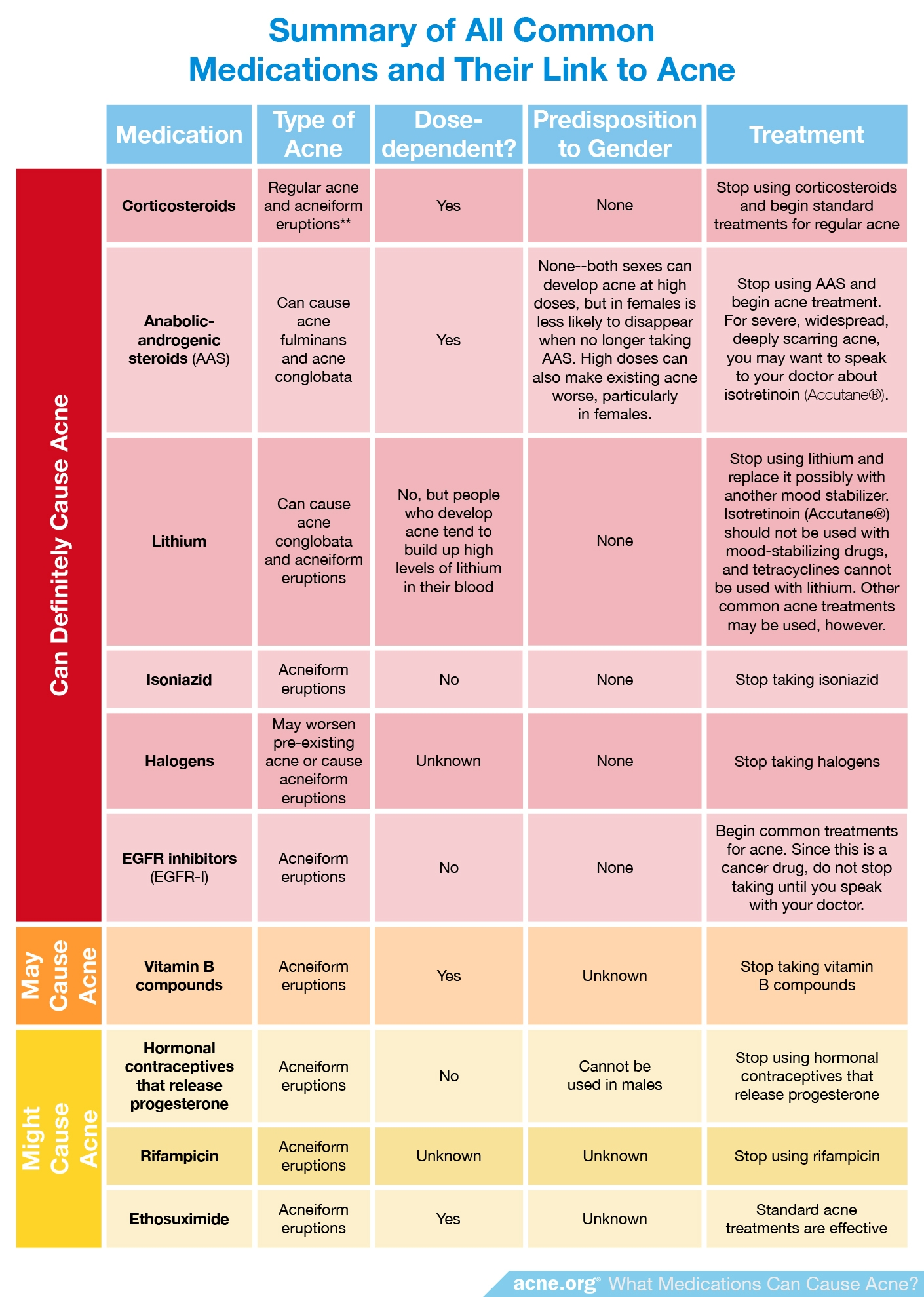 Summary of All Common Medications and Their Link to Acne