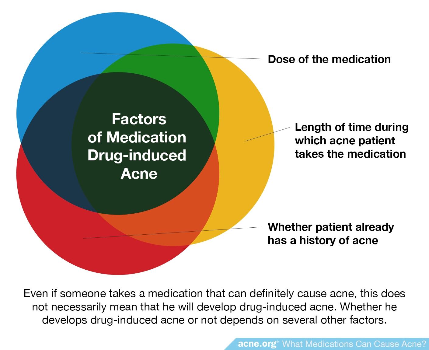 Factors of Medication Drug-induced Acne