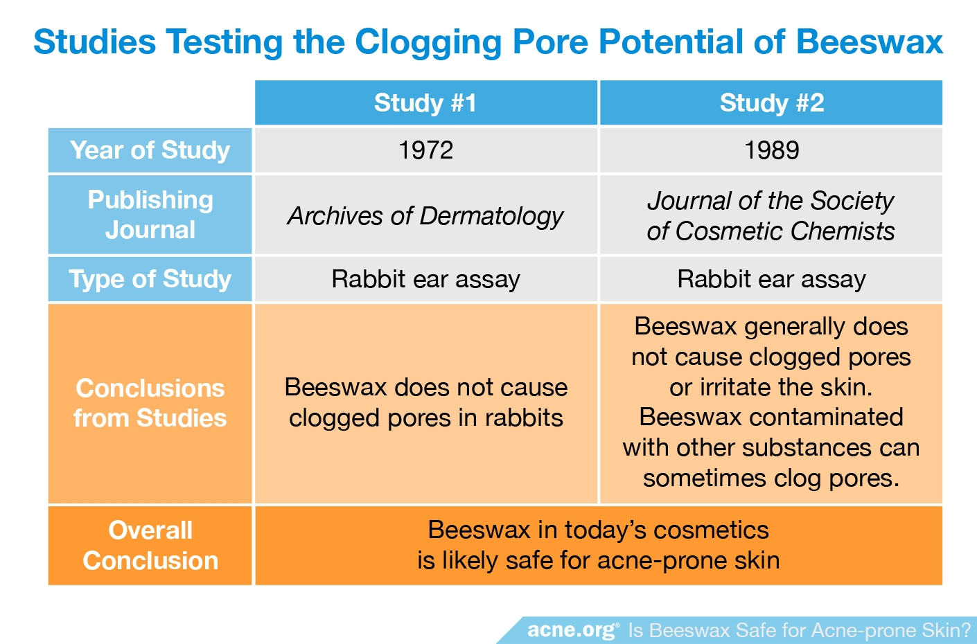 Studies Testing the Pore-clogging Potential of Beeswax