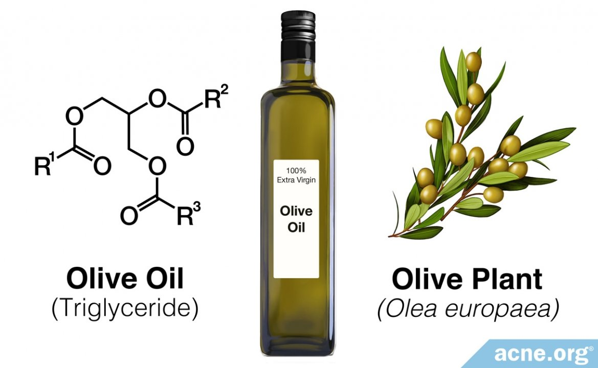 Topical Olive Oil and Acne