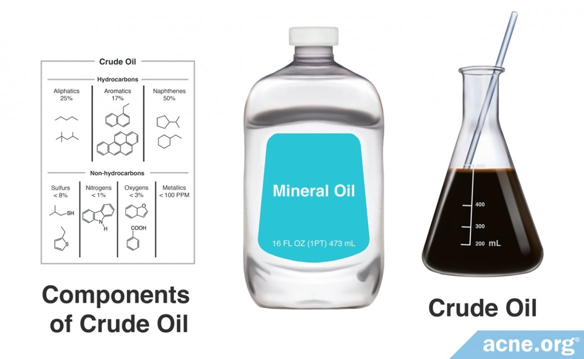 What Is Mineral Oil, and Is It Safe to Use on Acne-prone Skin?