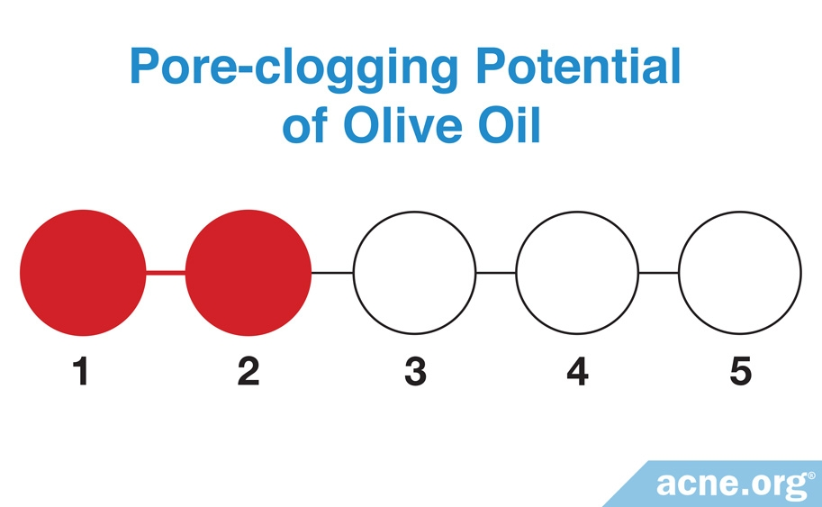 Comedogenicity of Olive Oil