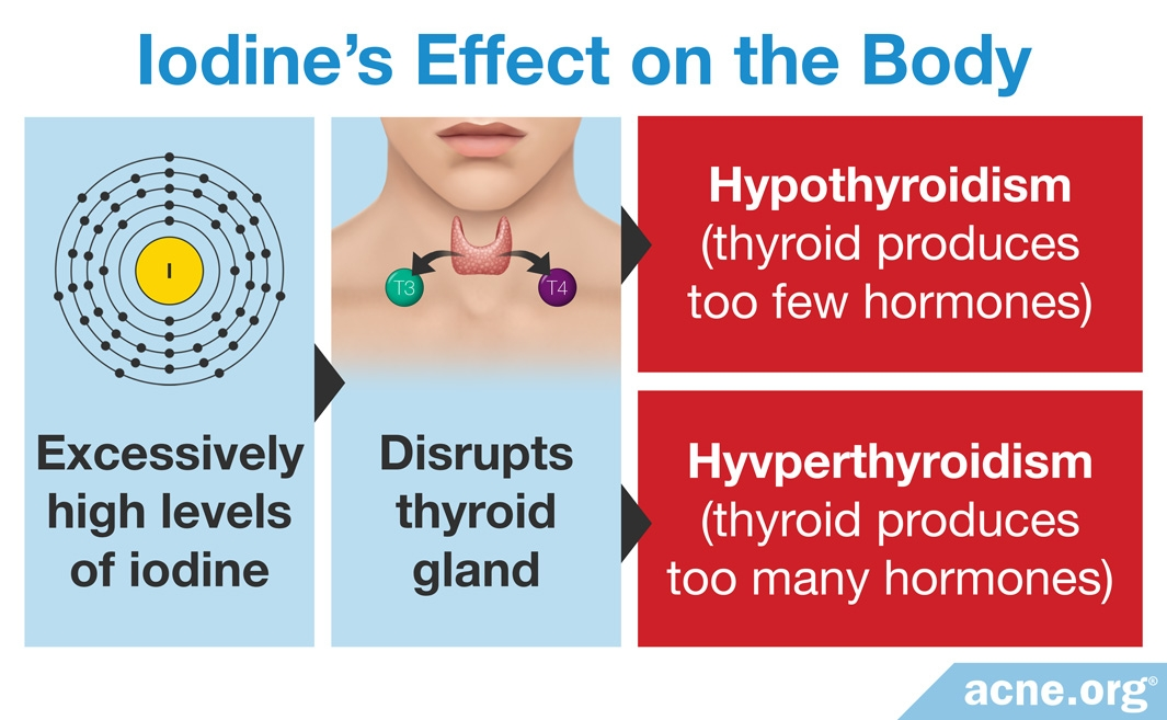 Iodine's Effect on the Body