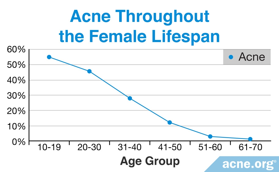 Prevalence of Acne Throughout Female Lifespan