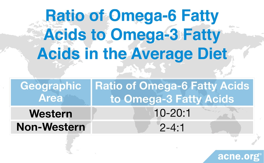 Ratio of Omega-6 Fatty Acids to Omega-3 Fatty Acids in the Average Diet
