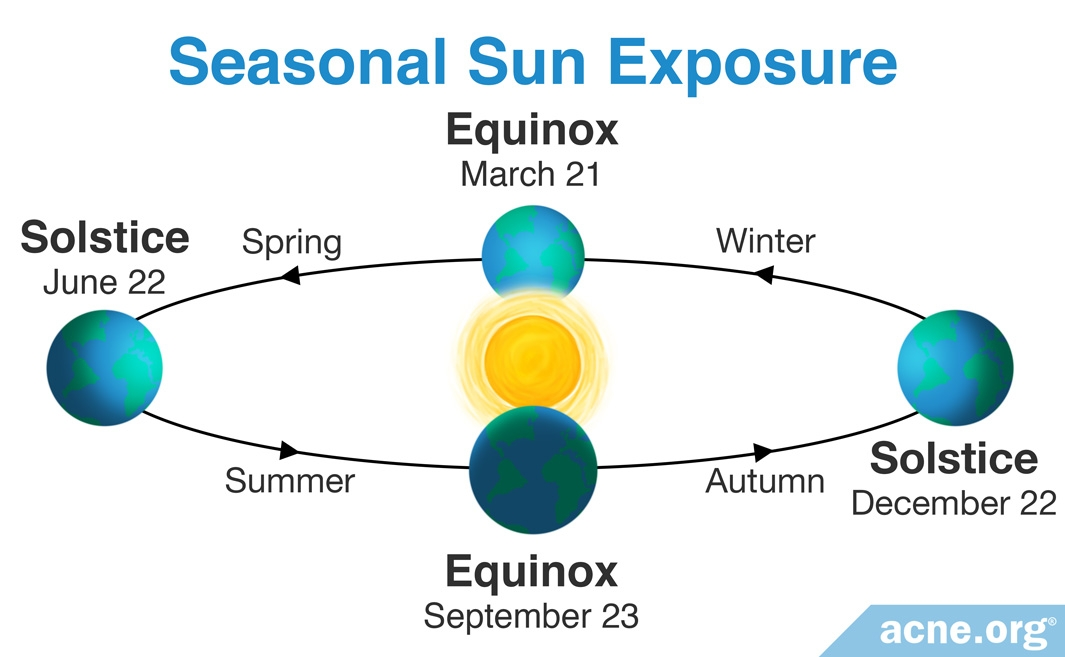 Seasonal Sun Exposure