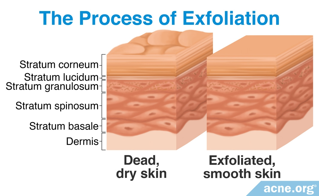 The Process of Exfoliation