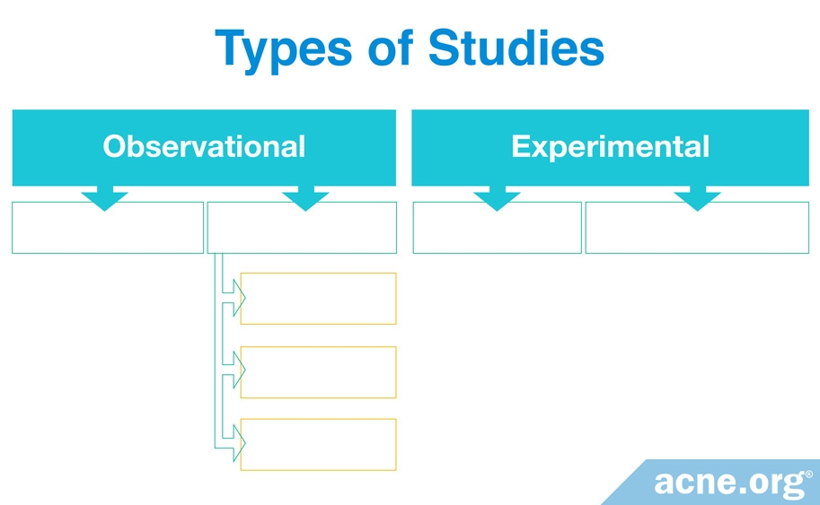 Types of Studies - Observational and Experimental