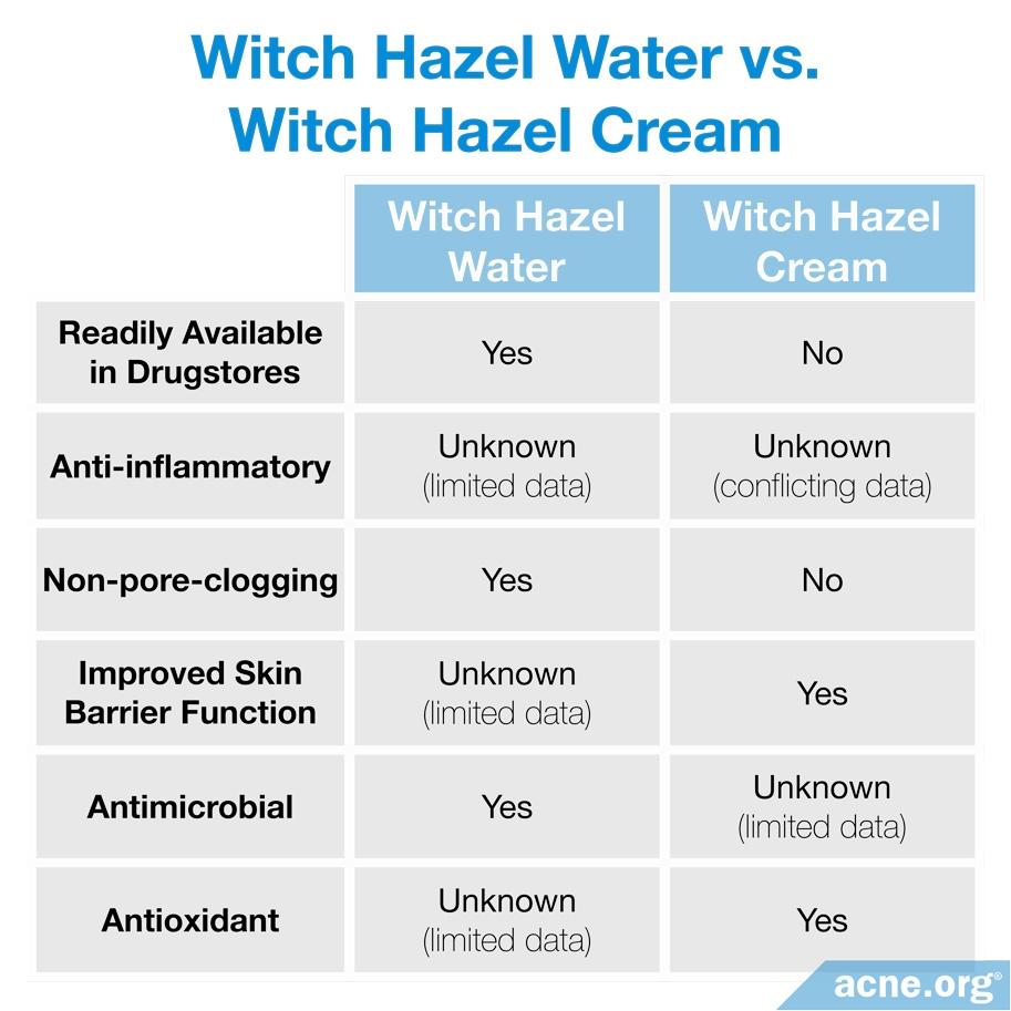 Witch Hazel Water vs. Witch Hazel Cream