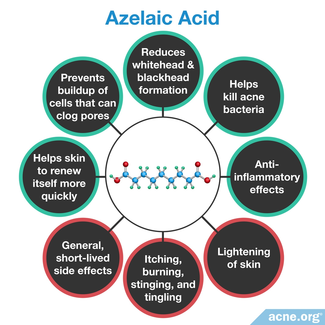 Azelaic Acid Effects/Side Effects