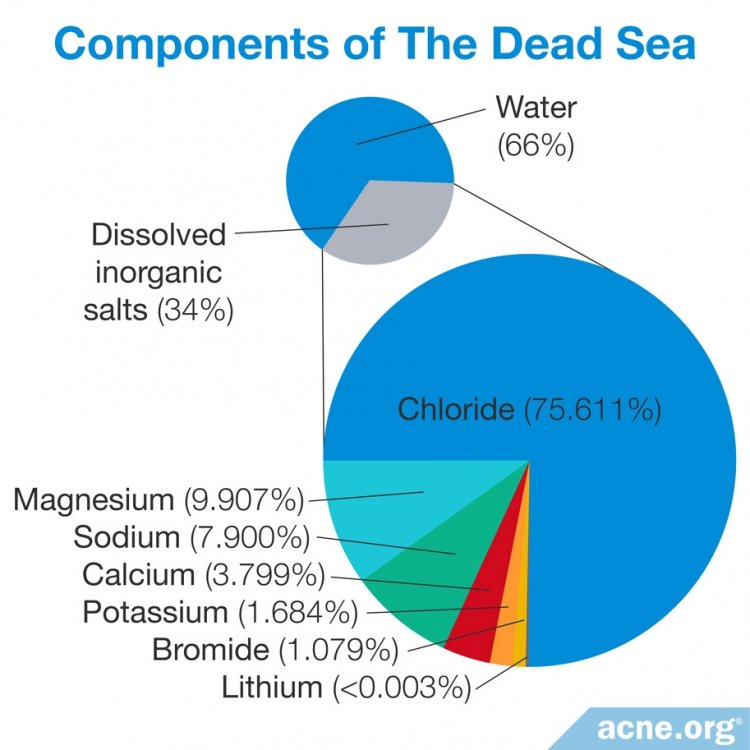 Components of the Dead Sea