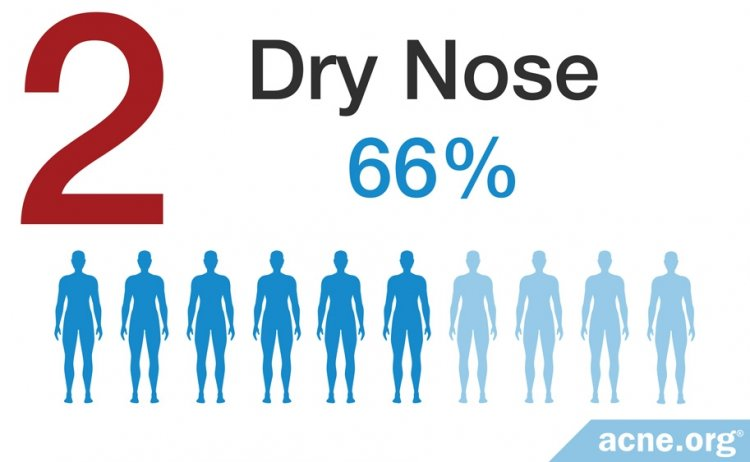 Dry Nose - 66%