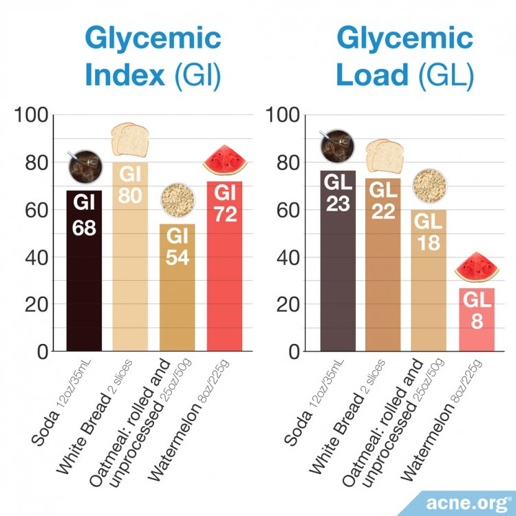 Glycemic Index vs. Glycemic Load