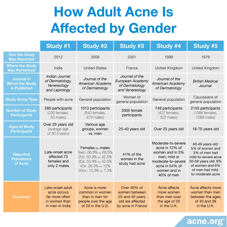 How Adult Acne Is Affected by Gender