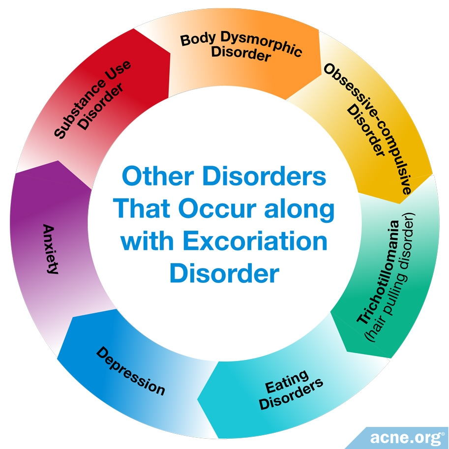 Disorders that Occur along with Excoriation Disorder