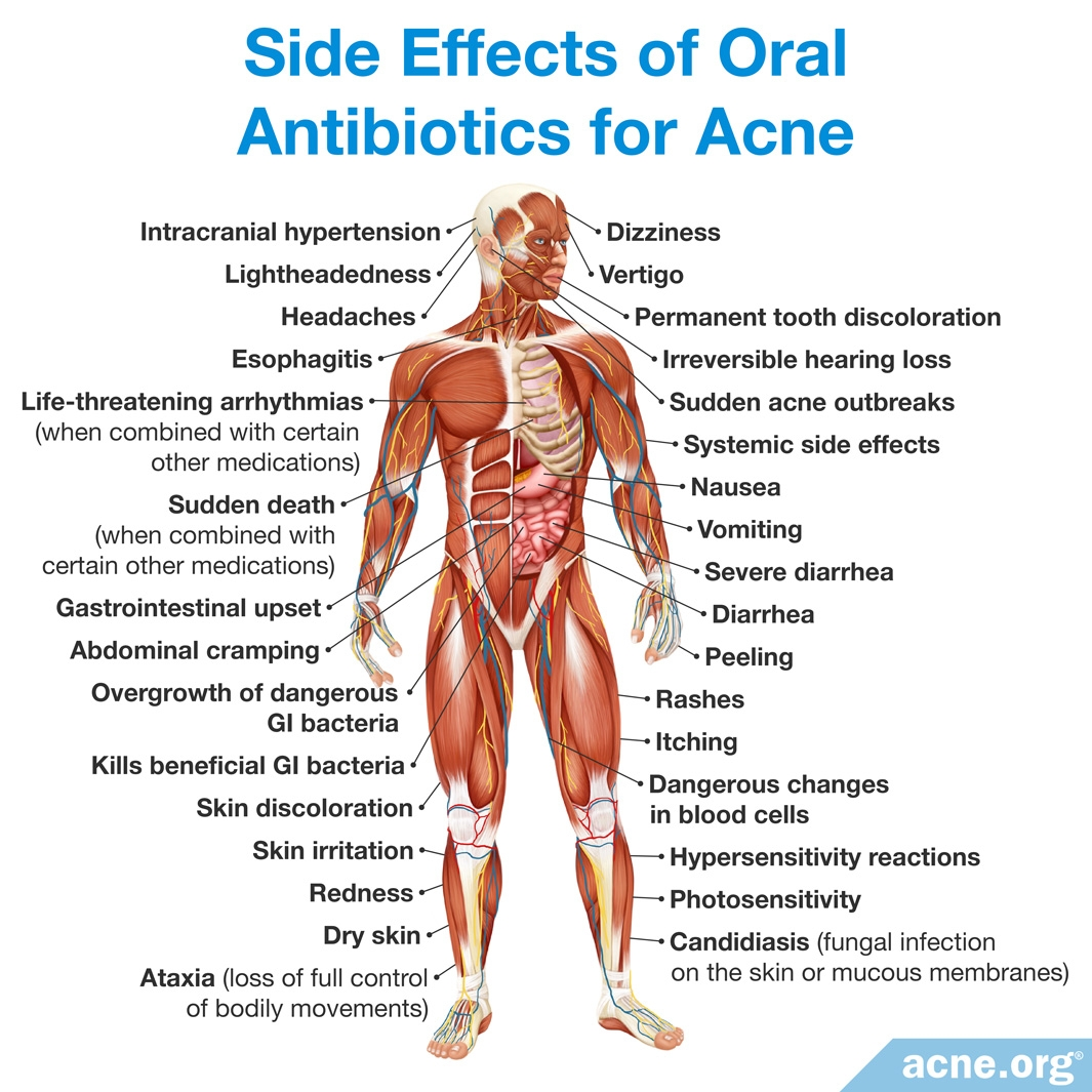 Side Effects of Oral Antibiotics