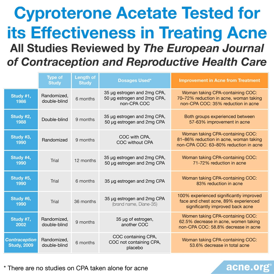 Studies Testing Effectiveness of Cyproterone Acetate in Acne Treatment