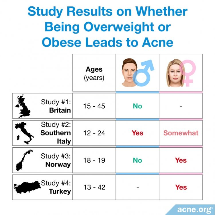 Study Results on Whether Being Overweight or Obese Leads to Acne