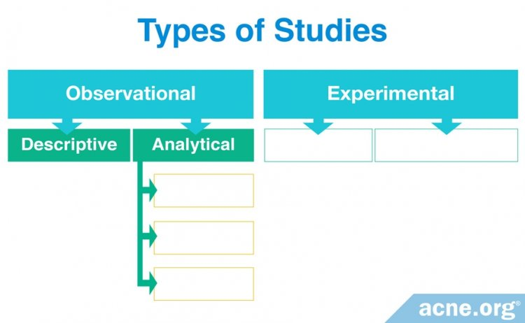 Types of Observational Studies - Descriptive and Analytical