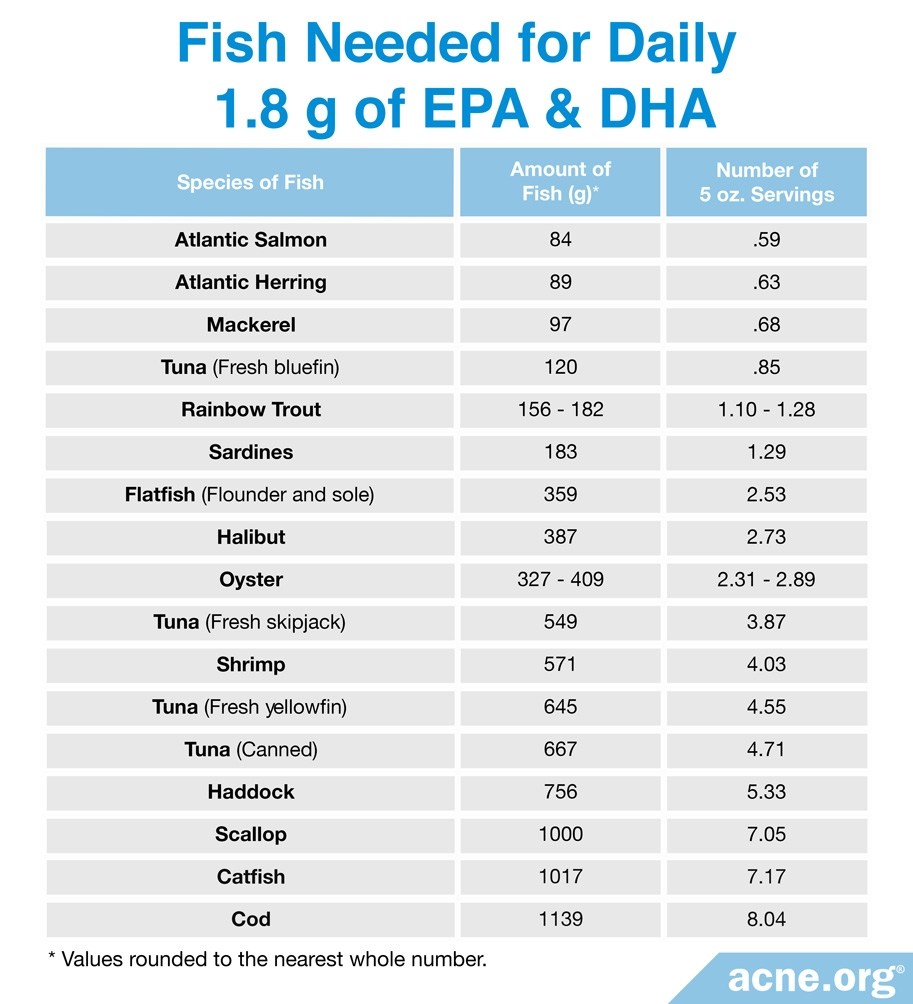 Amount of Fish to Eat to Meet Daily Recommended Amount of EPA and DHA