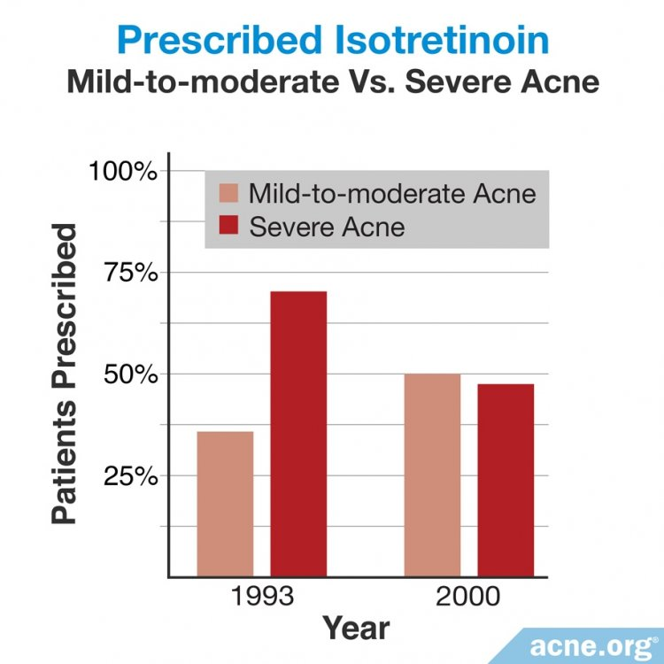 Change in Prescriptions of Isotretinoin for Mild to Moderate and Severe Acne - Acne.org