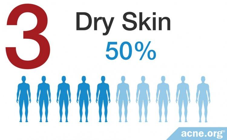 Dry Skin - 50%