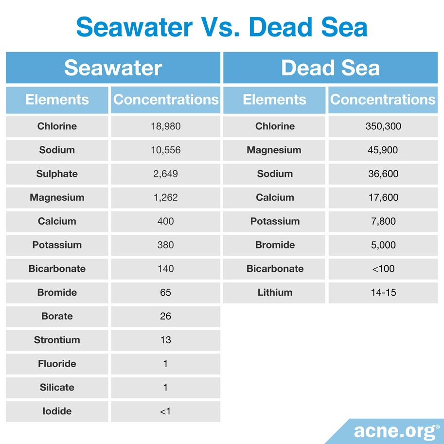 Elements of Seawater and The Dead Sea
