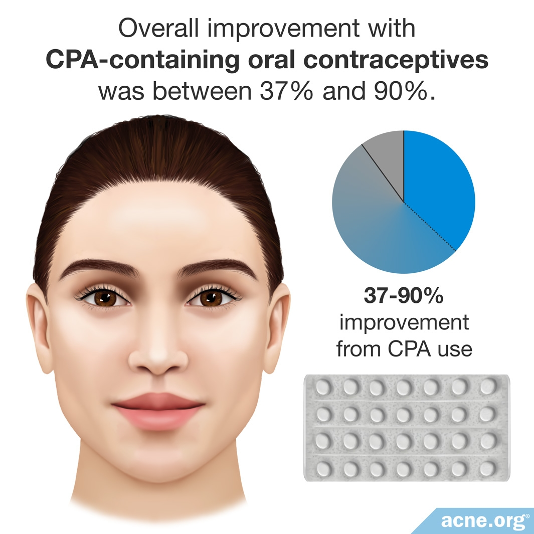 37-90% Improvement from CPA Use