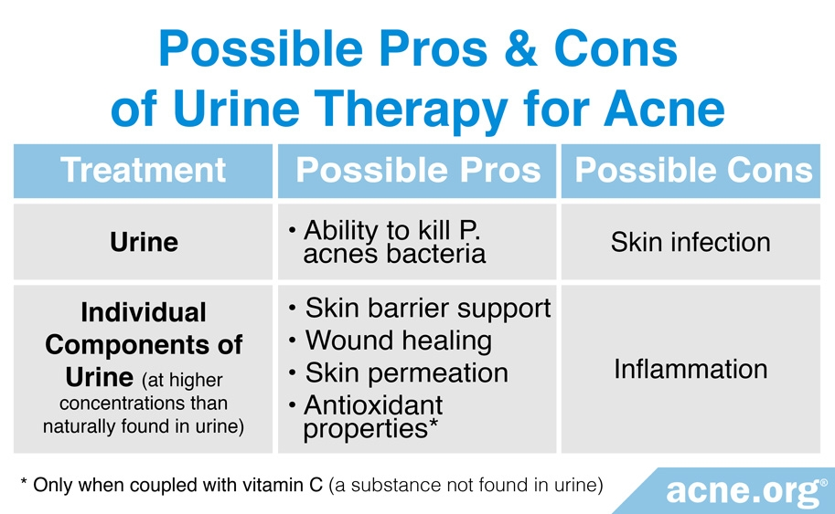 Possible Side Effects of Urine Therapy for Acne