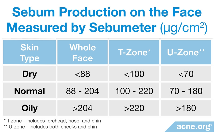 Sebum Production on the Face Measured by Sebumeter