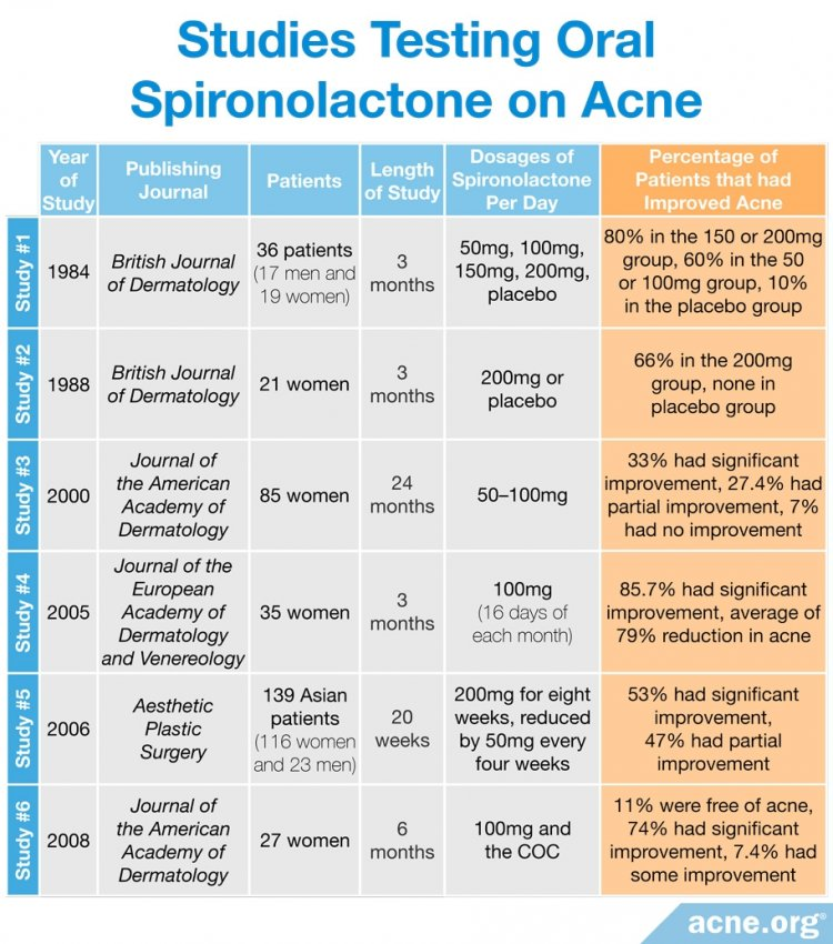 Studies Testing Oral Spironolactone on Acne