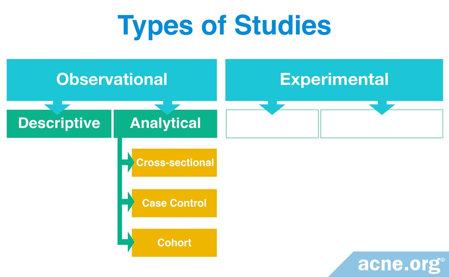 Types of Observational Studies - Analytical