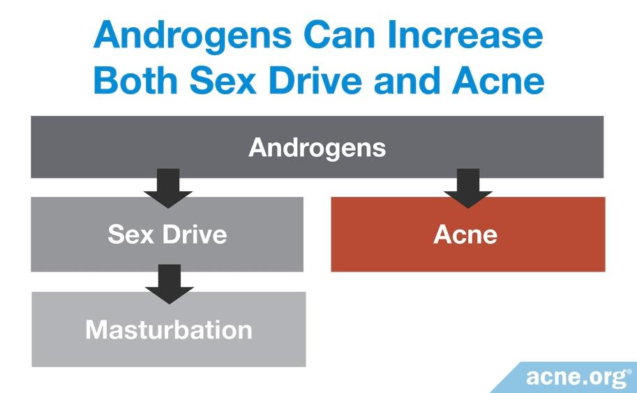 Masturbation hormones acne
