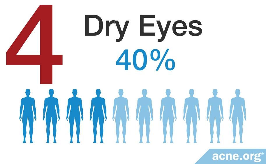 Dry Eyes - 40%
