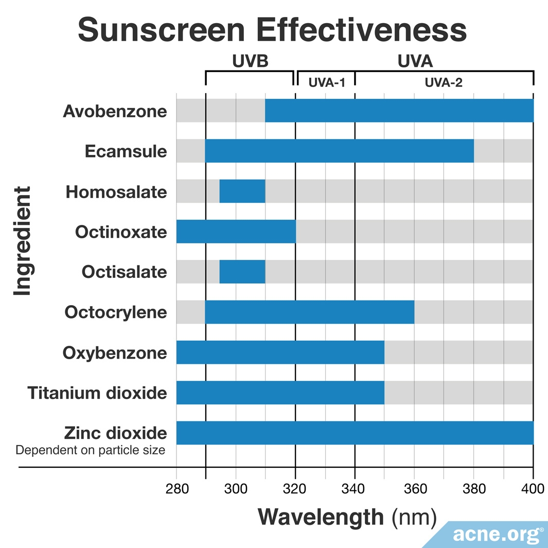 Effectiveness of Sunscreen Ingredients