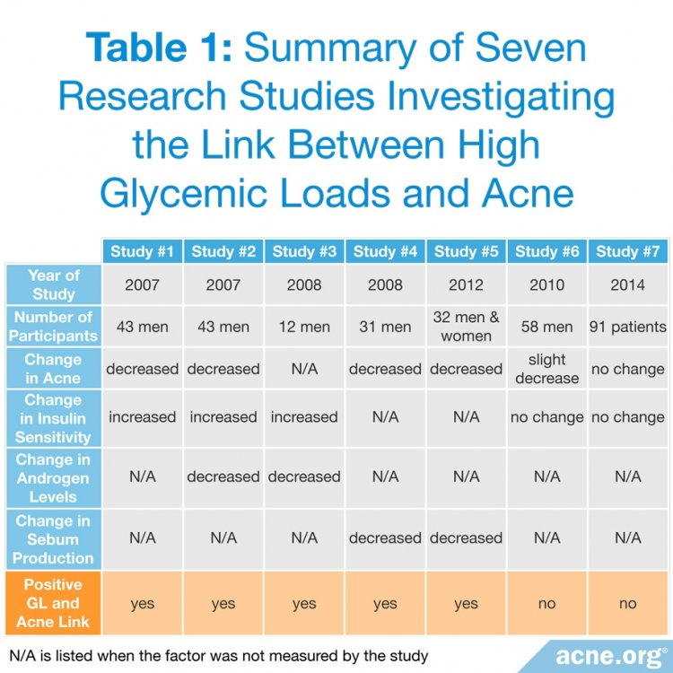 Investigating the Link Between High Glycemic Loads and Acne
