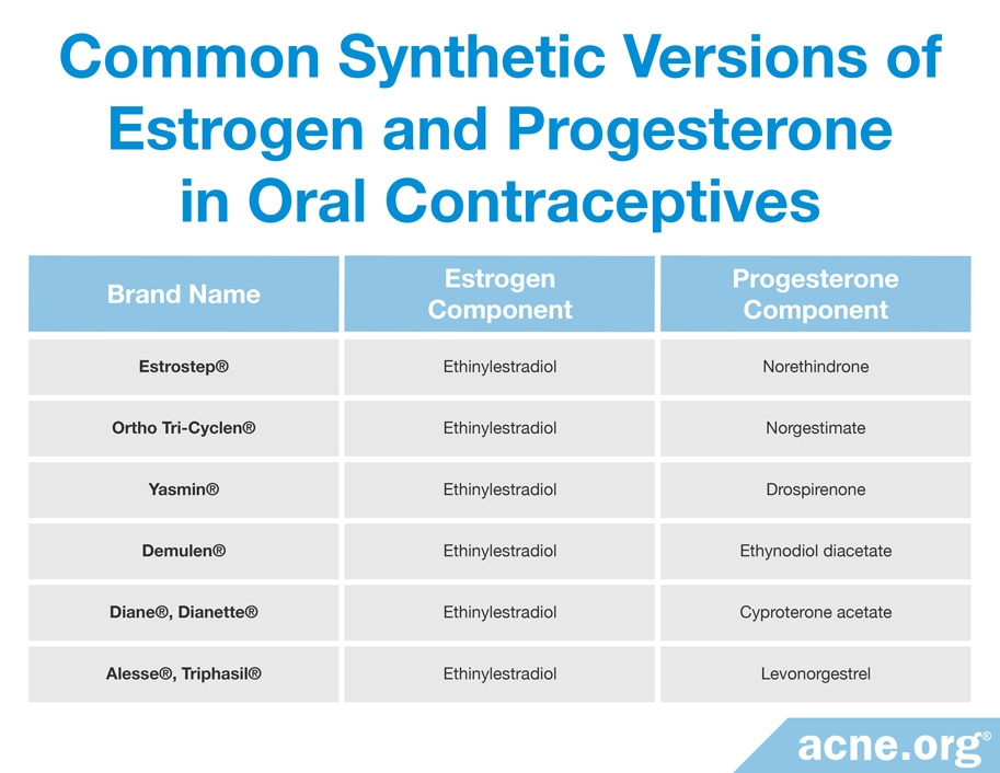 Most Common Synthetic Versions of Estrogen and Progesterone Found in Oral Contraceptives