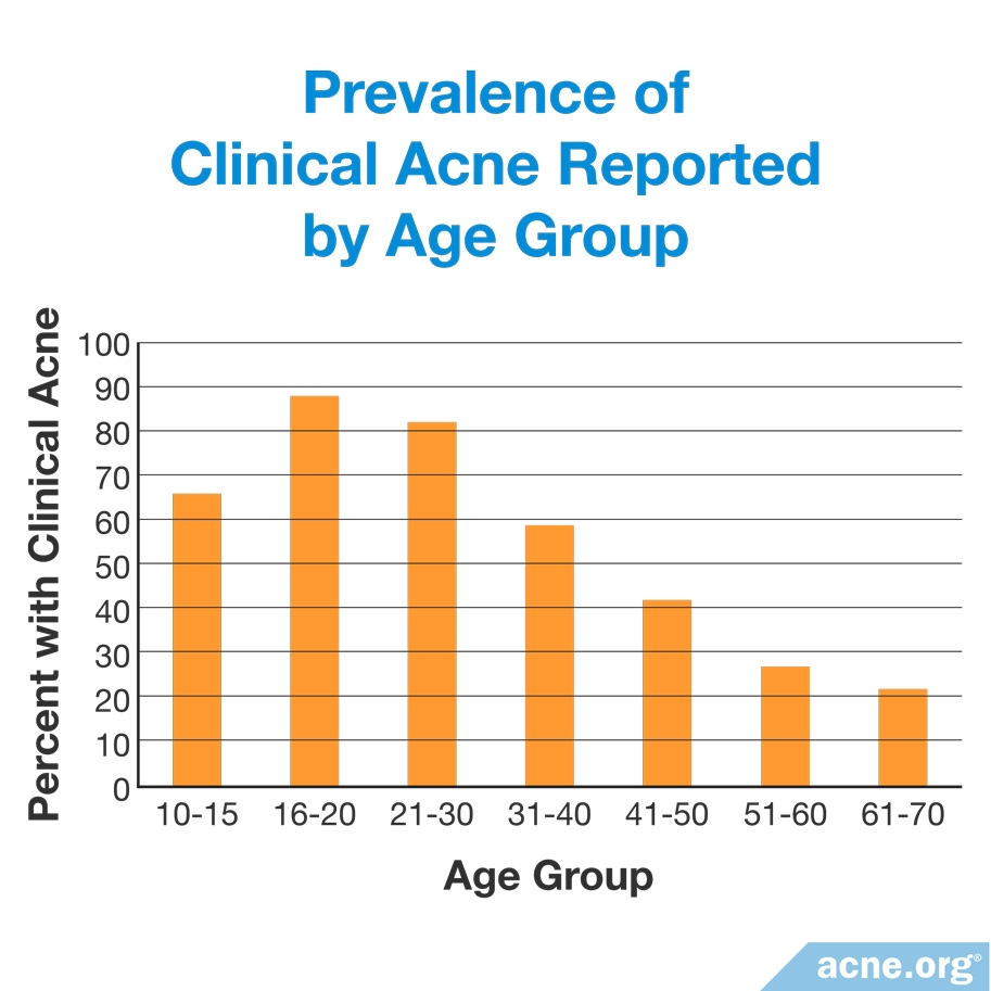 Prevalence of Clinical Acne Reported by Age Group