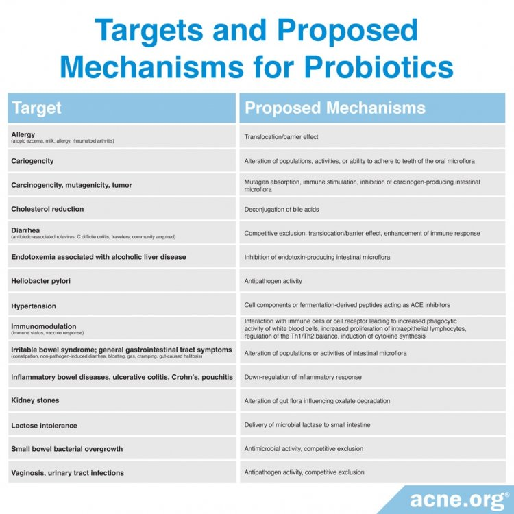 Table 1: Targets and Proposed Mechanisms for Probiotics