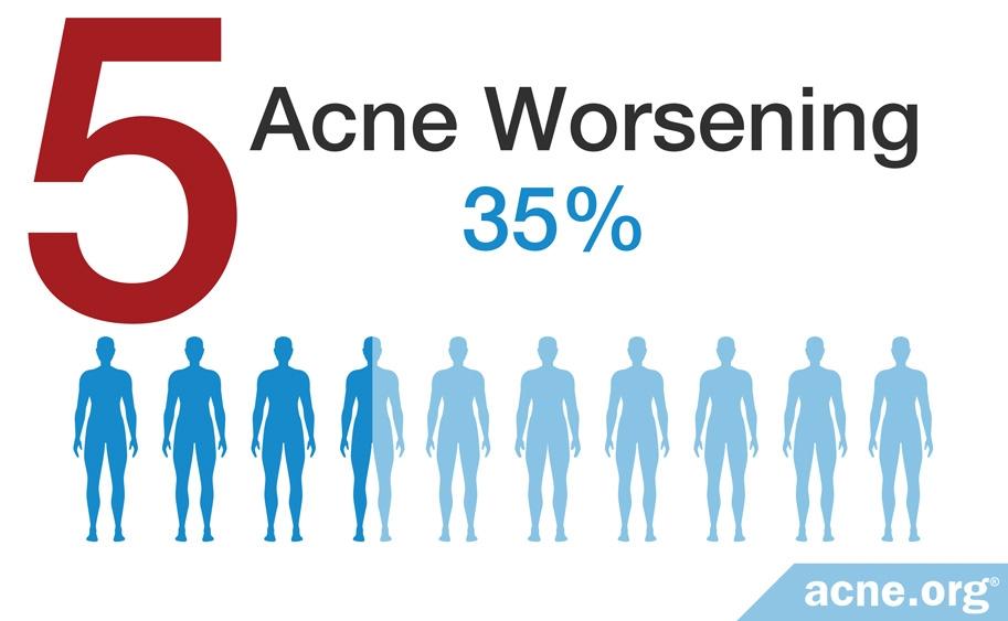 Acne Worsening - 35%