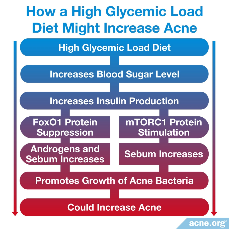 How a Glycemic Load Diet Might Increase Acne